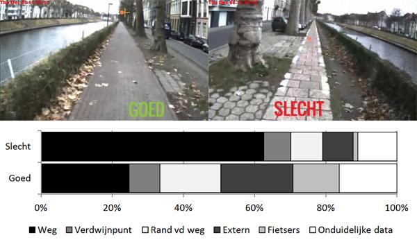 Het onderzoek werd uitgevoerd op twee fietspaden in Gent. De groene stip toont de plaats waarop de fietser zich concentreert. Coupure Rechts en Links in Gent)